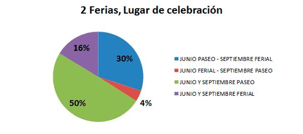 Grafico_consulta_ferias_02
