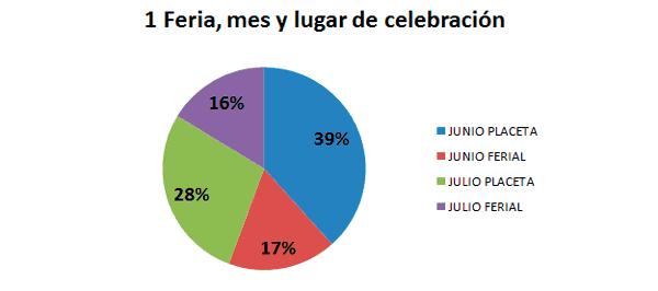 Grafico_consulta_ferias_03